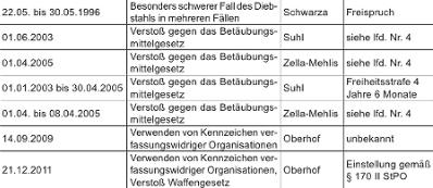 Thüringer Neonazi-Shopinhaber entpuppt sich als Drogendealer