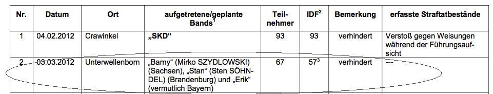 Vorwiegend junge Thüringer als Besucher bei Neonazi-Konzerten