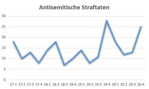 Ein Diagramm, dass die antisemitischen Straftaten im Jahresverlauf seit 2017 zeigt